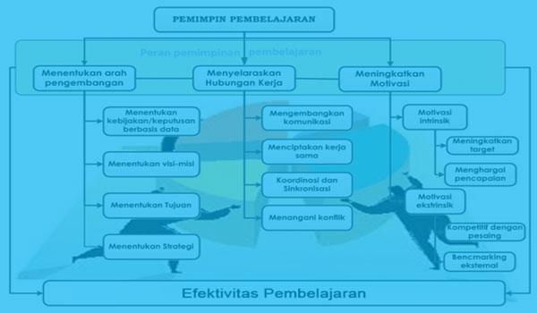 Penerapan Kepemimpinan Dan Kewirausahaan Kepala Sekolah / Madrasah