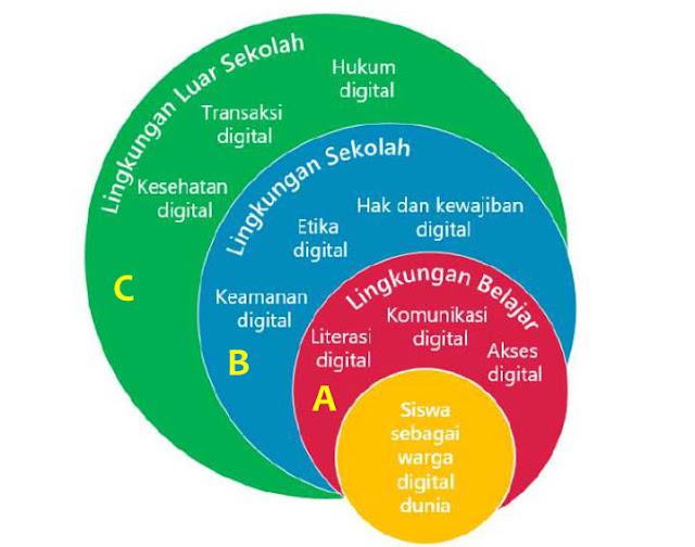 Memahami Konsep Kewargaan Digital Simkomdig Ngopi