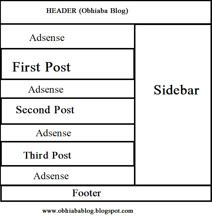 Add Adsense Ads Before, Between And After Posts In Blogger Blog