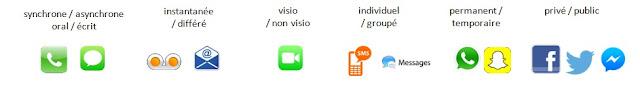 Nouveaux outils de communication