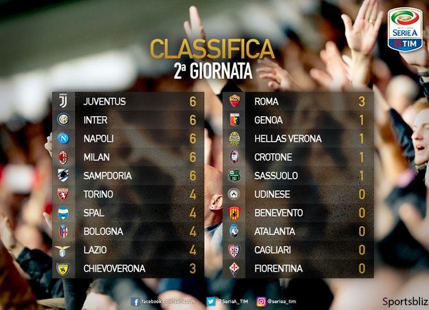Perolehan poin Liga Italia di pekan ke-2 ini