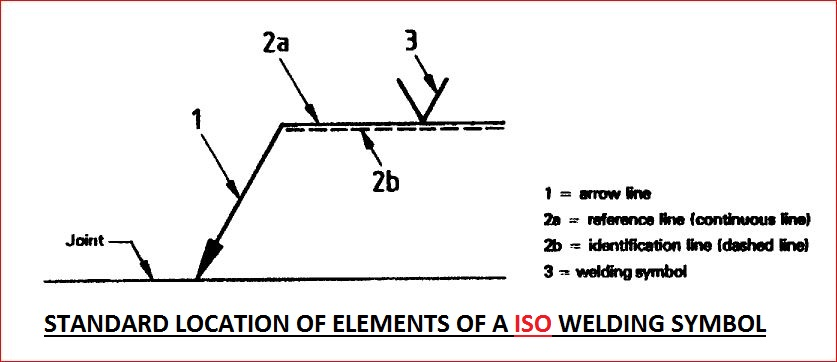 Welding symbol standard location of elements are given below also sheet metal tolerance standards difference between rh sandysconceptspot