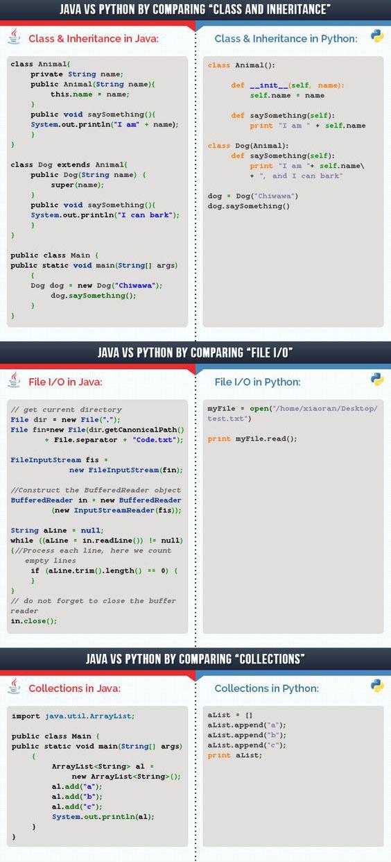 Comparison] Java vs Python | versus!