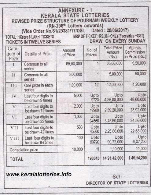 Pournami Weekly Lottery_Prize Structure