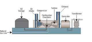 Bagian - Bagian Pada PLTG (Pembangkit Listrik Tenaga Gas)