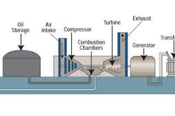 Permasalahan Operasi Pada PLTG (Pembangkit Listrik Tenaga Gas)