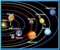 Significado dos planetas rétrogados
