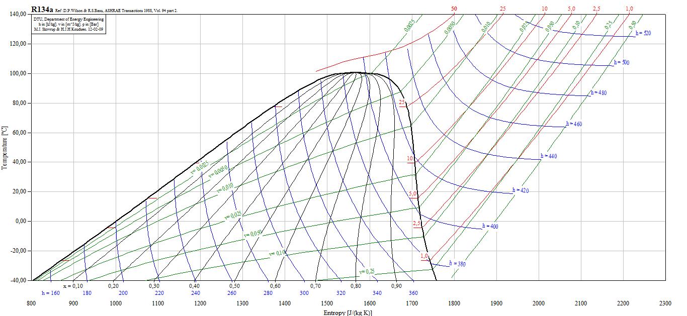 R134a T S Diagram | Wiring Diagram