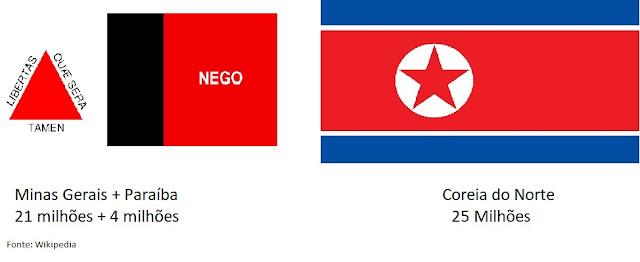 www.fertilmente.com.br - Comparação da populaçao da Coreia do Norte com a de Minas Gerais e da Paraiba Somadas