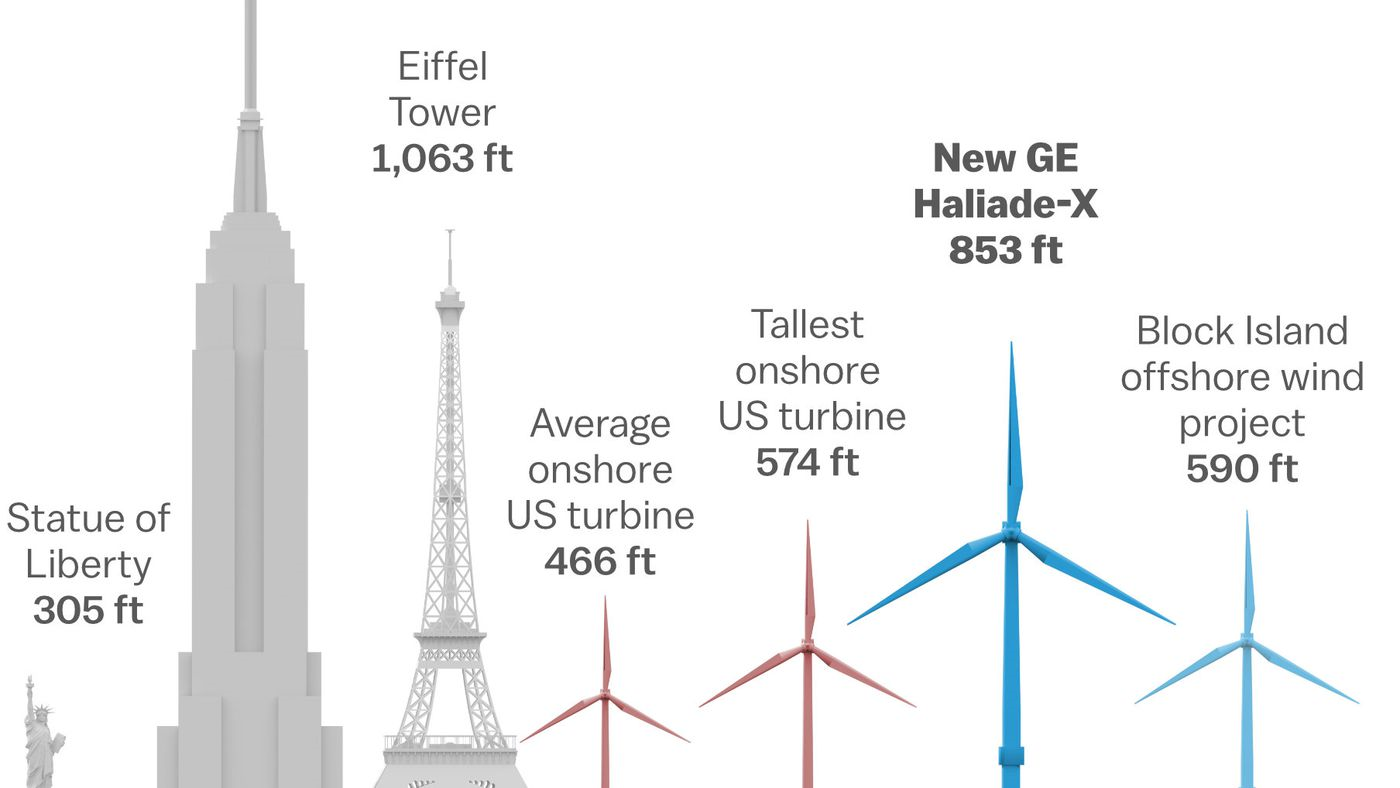 GE to build massive wind turbine, triple the height of Statue of