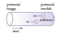 Pengertian, Rumus dan Satuan Untuk Mengukur Kuat Arus Tegangan Listrik dalam Elektrodinamika serta Contoh Soalnya