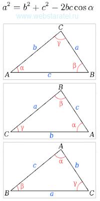 Варианты обозначения треугольника. Теорема косинусов. Математика для блондинок.