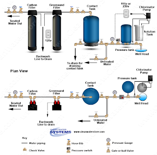 Clean Well Water Report Designing A Whole House System