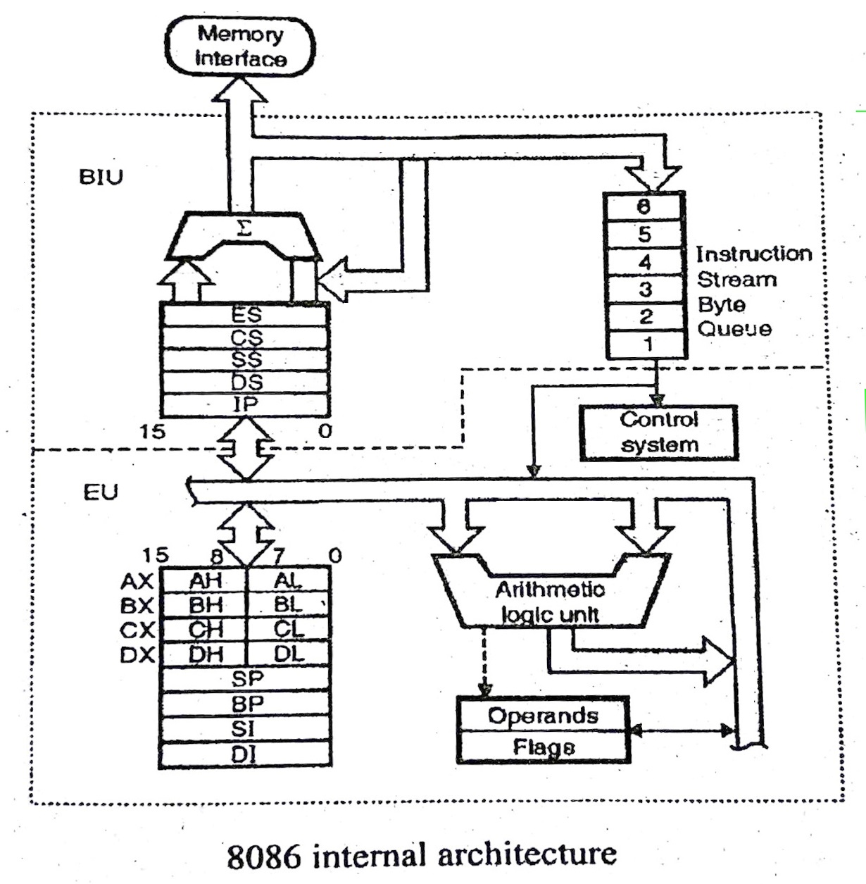 Explain The Block Diagram Of 8086 Microprocessor M M R Cse