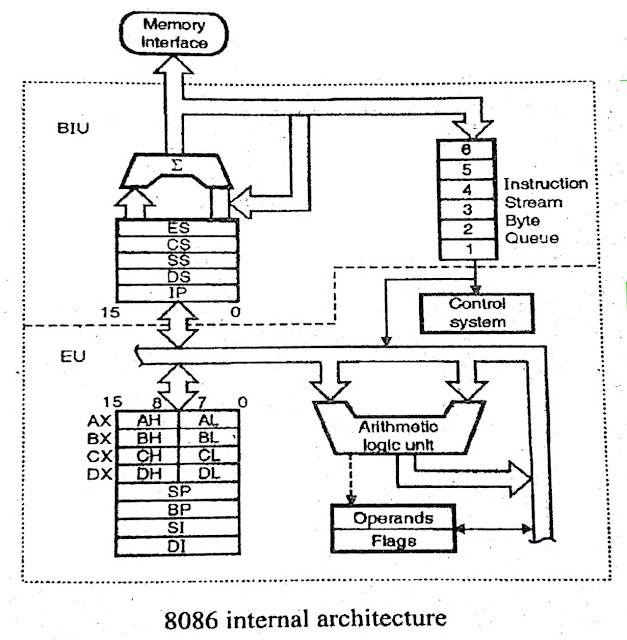 Explain The Block Diagram Of 8086 Microprocessor