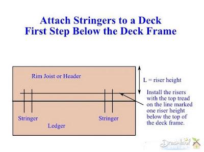 Attach Stringers Below the Frame