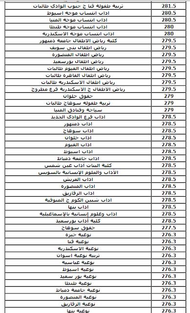 مؤشرات تنسيق الحدود الدنيا للقبول بالكليات والمعاهد لعام 2016 (أدبى) للثانويه العامه