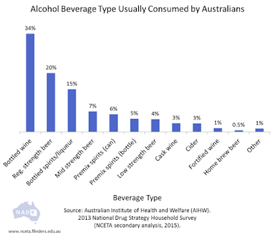 Alcohol-Beverage-consumed by-Australians