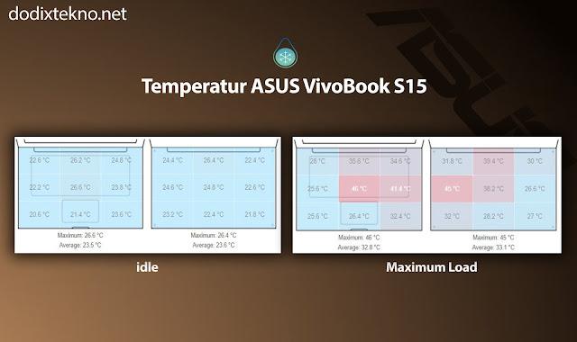 Temperatur Asus VivoBook S15 S510UQ