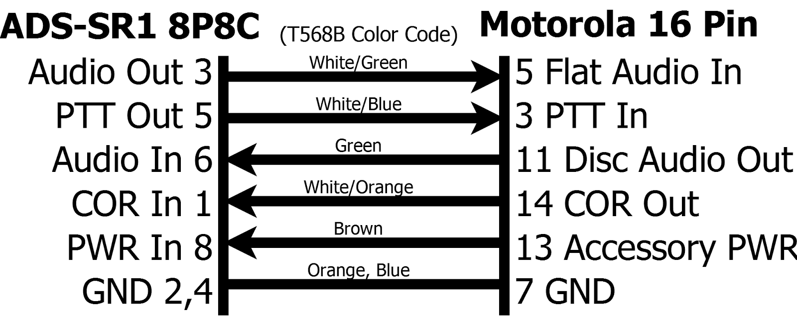 hight resolution of pinout diagram for the interface cable including the color code assuming that you crimp the ads sr1 side as if it were a standard t568b ethernet cable or