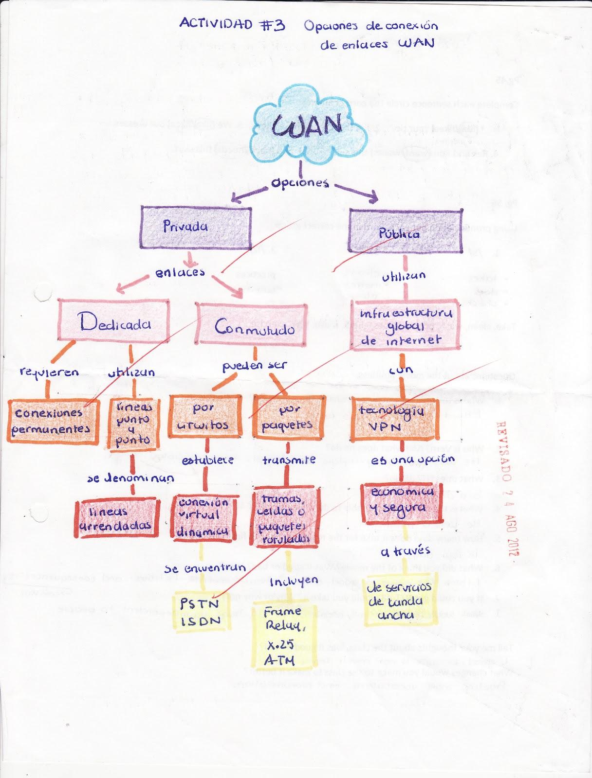 Tópicos Selectos De Redes Ccna4 Módulo 1