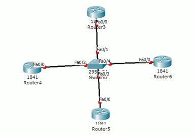 ডায়নামিক রাউটিং (OSPF) কি এবং কিভাবে কাজ করে বিস্তারিত