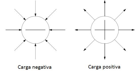 Líneas de fuerza en el electrón y protón