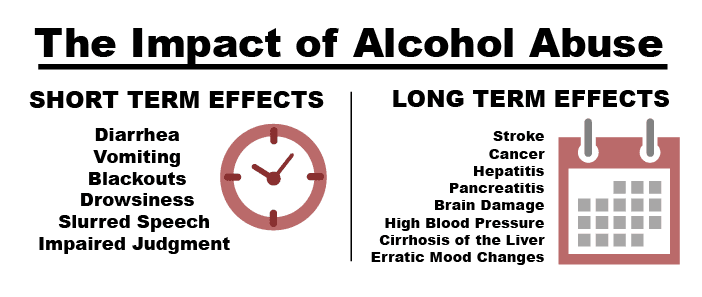 the causes and effects of alcohol abuse To avoid these ten effects of heavy alcohol consumption on the body  however,  heavy drinking, especially binge drinking, is a known cause of.
