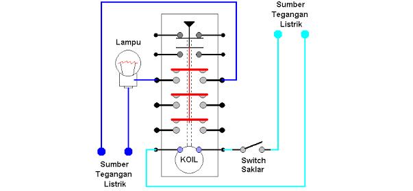 Contoh penyambungan sederhana rangkaian kontaktor