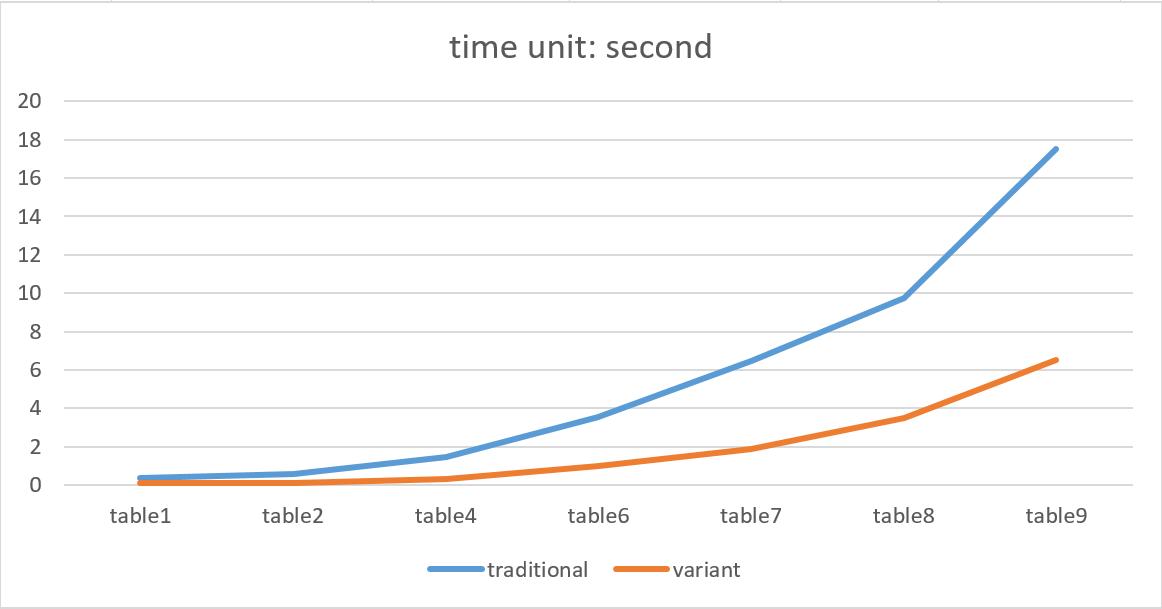 internal tables in sap abap pdf