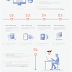 How To Start A Blog: The 12-Month Checklist - #Infographic