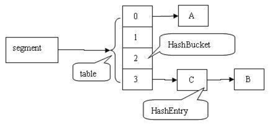Top 10 Java ConcurrentHashMap Interview Questions and Answers
