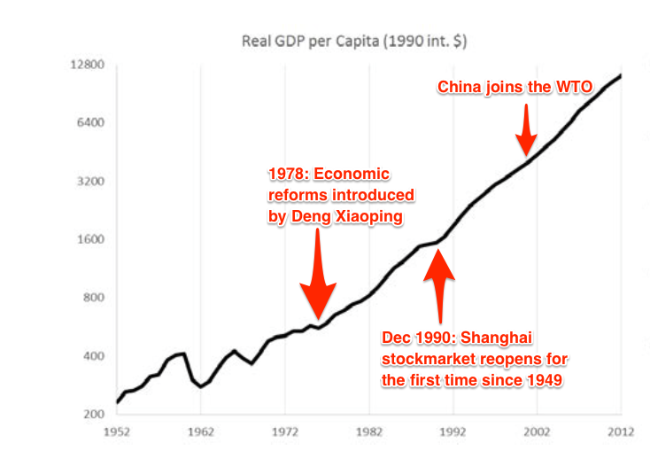 China´s GDP Growth