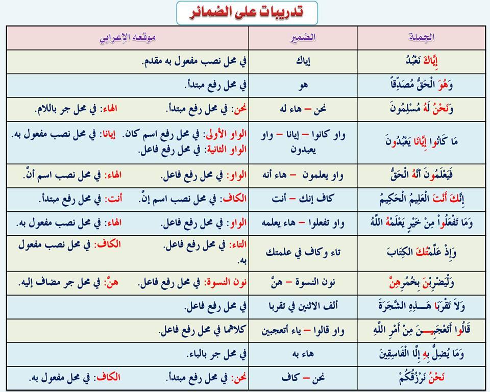 بالصور قواعد اللغة العربية للمبتدئين , تعليم قواعد اللغة العربية , شرح مختصر في قواعد اللغة العربية 17.jpg