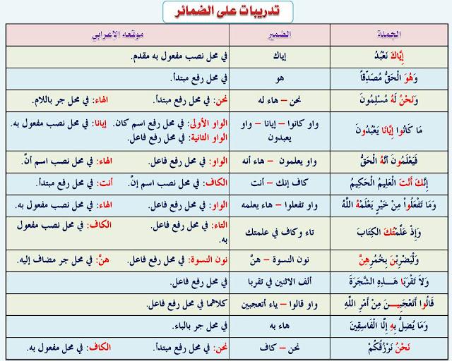 """انفراد.... كل قواعد اللغة العربية لطلاب """"ابتدائي - اعدادي - ثانوي"""" في صورة لوحات مبسطة مع الشرح والتدريبات 17"""