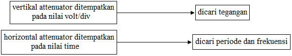 nilai tegangan dan frekuensi osiloskop