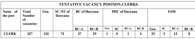 Details of Vacancies