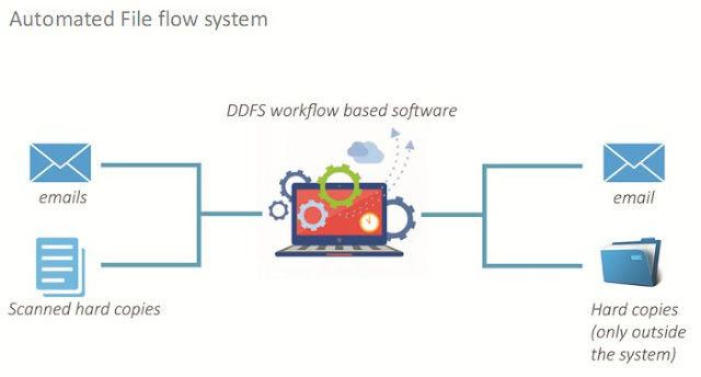 automated file flow system