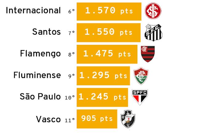 Corinthians é eleito o melhor clube do Brasil nos últimos 10 anos; confira ranking completo