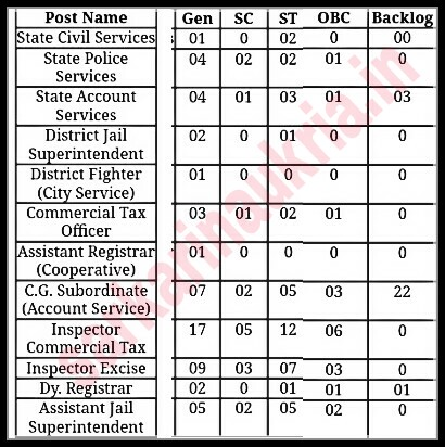 chattisgarh PSC PCS exam
