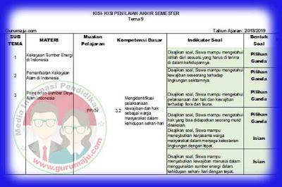Kisi-Kisi Soal UAS / PAS Kelas 4 Tema 9 Semester 2 K13