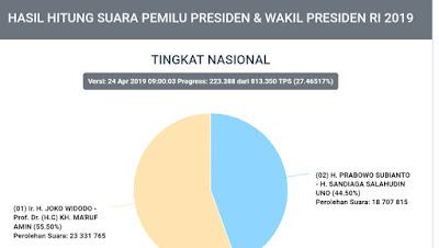 UPDATE Real Count KPU Suara 27,4 Persen, Jokowi : 55.50 Persen, Prabowo : 44,50 Persen