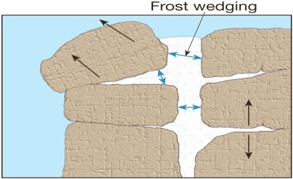 mechanical weathering diagram ceiling fan light pull switch wiring frost wedging image result for