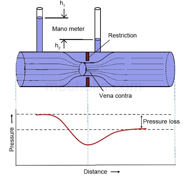 differential_pressure_flow_meter_image