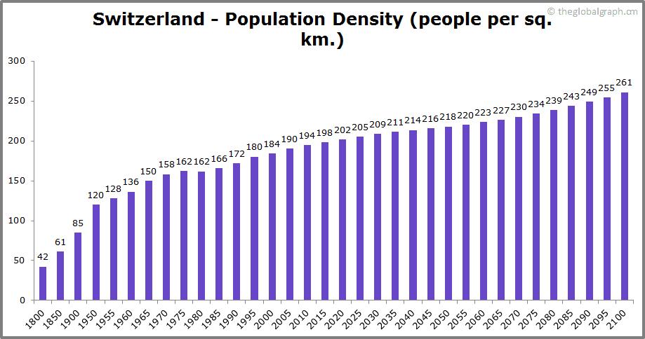 Switzerland  Population Density (people per sq. km.)