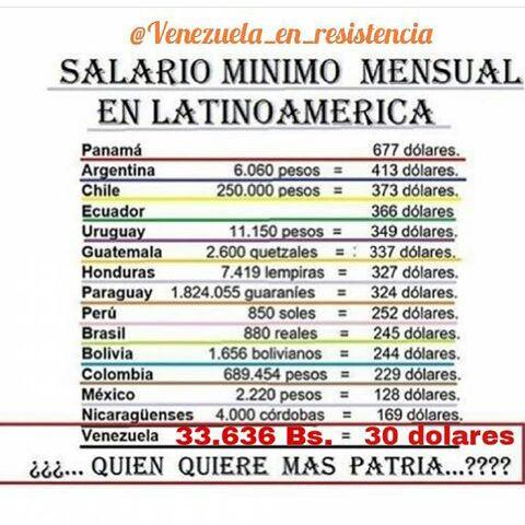 salario minimo 2016 en venezuela venezuela libre salario minimo en venezuela comparado con