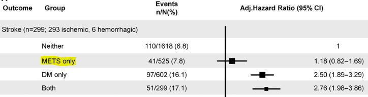 図:メタボリックシンドローム 糖尿病 脳卒中の再発リスク