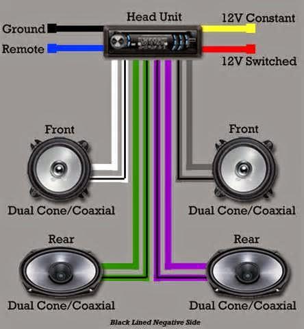 Biasanya seluruhnya mobil mempunyai tape standard waktu anda membelinya. Apabila anda inginkan sound sistem yang lebih terbaik
