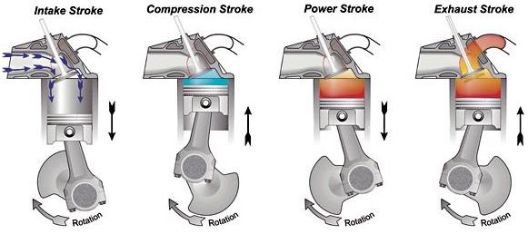 stroke engine diagram four cycle spark stroke of the four