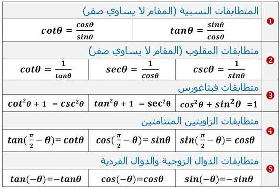 الدرس الاول والثاني 3 رياضيات ثالث ثانوي الفصل الدراسي الاول